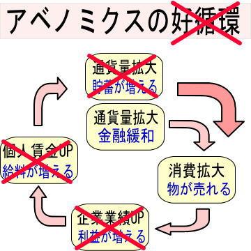 アベノミクスと経済政策(1): ド...